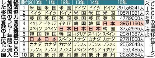 「OECD加盟35か国の最新の外国人移住者統計で、日本への流入者は前年比約5万5千人増の約39万人となり、前年の5位から韓国を抜いて4位に上昇「移民流入」日本4位に 15年39万人、5年で12万人増