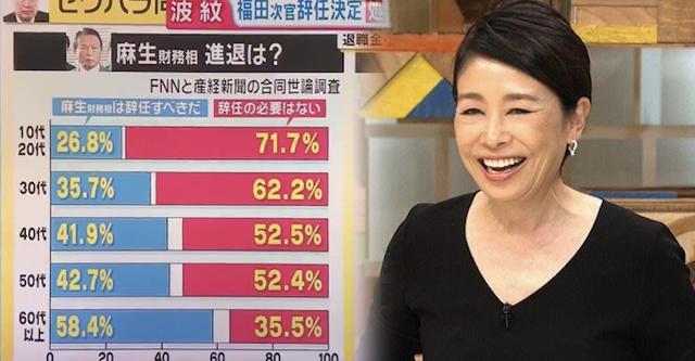 麻生氏の進退について…若者『辞任の必要はない 71%』に安藤優子「若い世代はあんまり興味ないのかなあ」→ 北村晴男「興味あるけど考え方が違う」