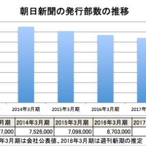 朝日新聞「助けて!部数がみるみる減って半期6億の赤字になっちゃったの!」