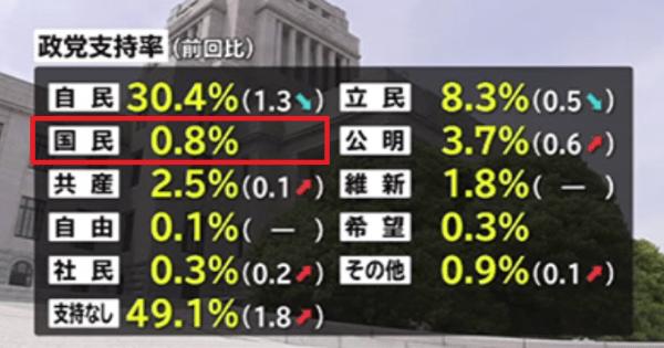 国民民主党 支持率 0.8%