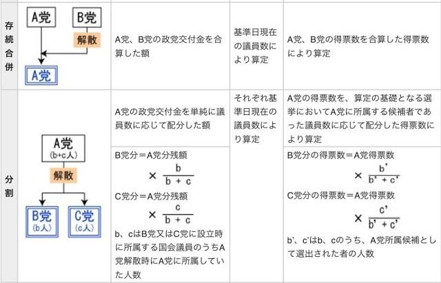 【炎上】玉木雄一郎が100億円の政党助成金ロンダリング。国民党を1日だけ新設&解散