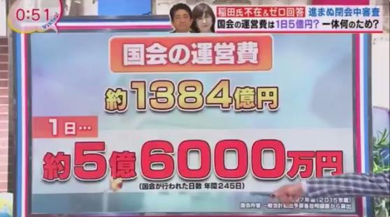 1年間の国会の運営費が1,384億円。一日に換算しますと5億6,000万円