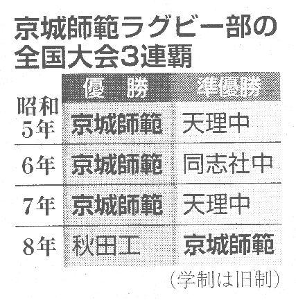 京城師範の三連覇