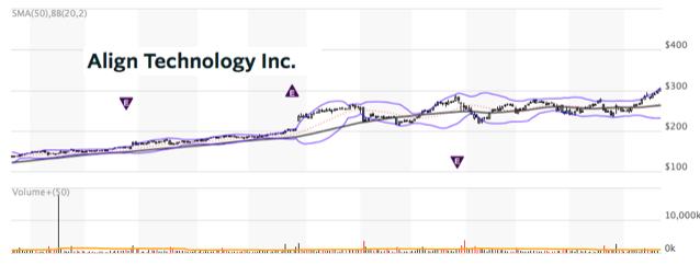Align Technology Inc2018年5月22日