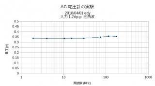 ACmeter実験グラフ