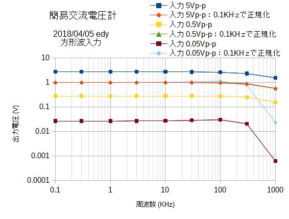 ACmeter周波数特性方形波入力