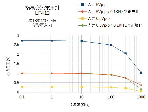 ACmeter周波数特性方形波入力LF412