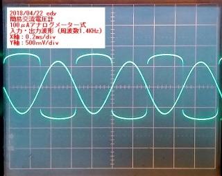 1400Hz電流計フルスケール