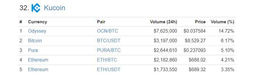 CuCoin、クーコイン、KCS、取引所、仮想通貨、暗号通貨、トークン、香港、BTC、ビットコイン、ETH、イーサリアム、ICO、上場