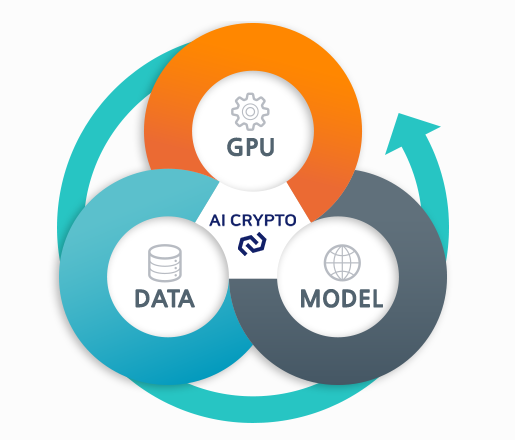 AI Crypto、AIC、人工知能、ICO、仮想通貨、暗号通貨、トークン、エコシステム、