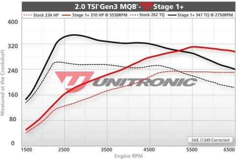 Unitronic-Stage1plus-MK7-5_GTI-20TSI-MQB--blog.jpg