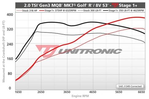 Unitronic-Stage1plus-MK7-5_GolfR-S3-20TSI-MQB--blog.jpg