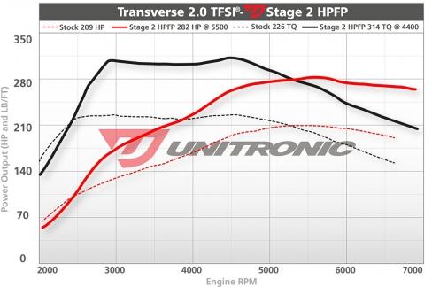 Unitronic-Stage2HPFP-20TFSI_20180519200143332.jpg