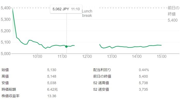 ソニー株下落