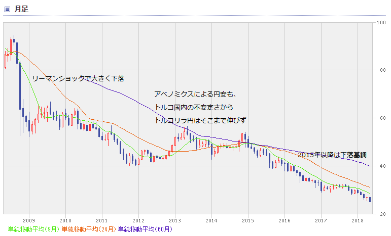 TRY chart1805_0