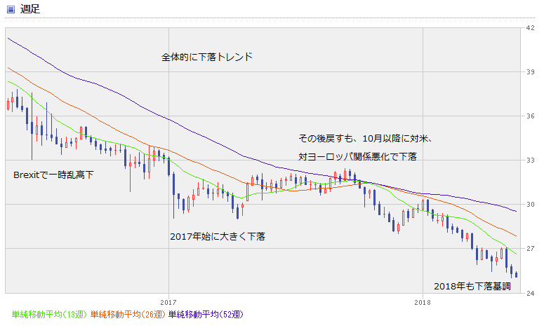 TRY chart1805_02