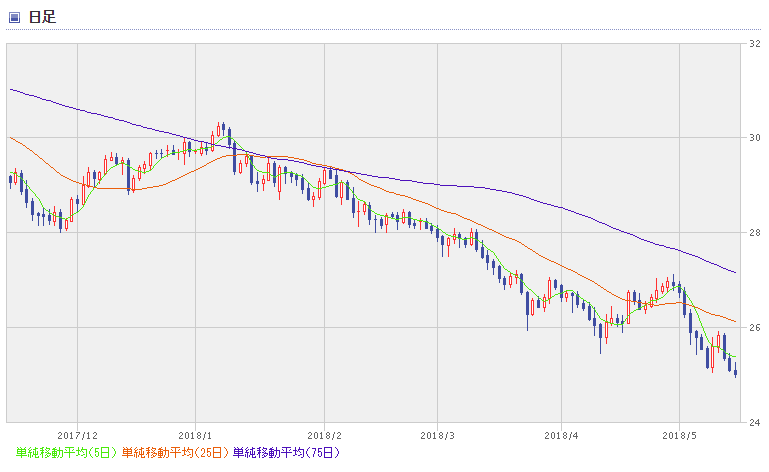 TRY chart1805_2