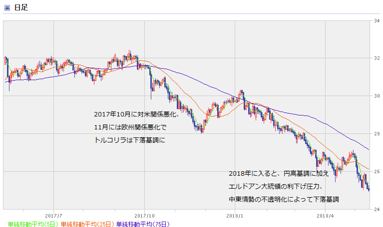 TRY chart1805_1