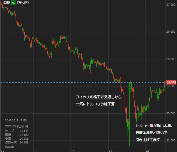 TRY chart0530
