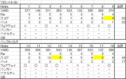 20150809 札幌リージェントゴルフ倶楽部トムソンコース