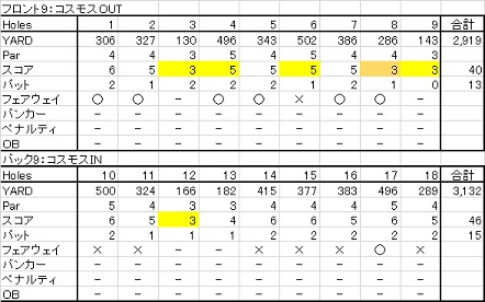 20150815 滝川市民ゴルフ場