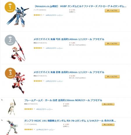 Amazonランキング大賞2018上半期 プラモデル部門