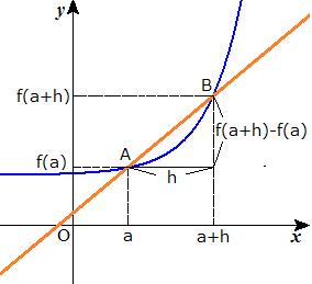 「微分 高校数学」の画像検索結果