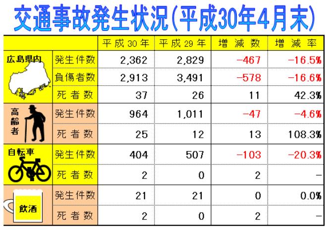 広島県 交通事故発生件数