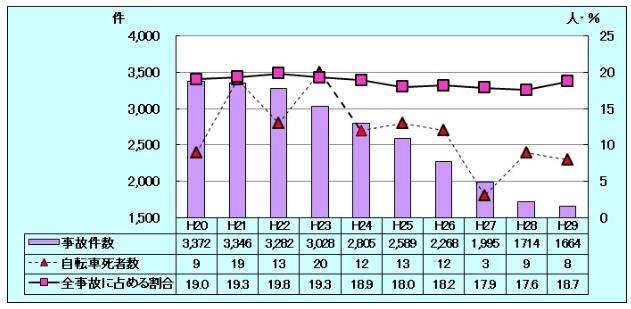 広島県警 自転車事故発生件数の推移