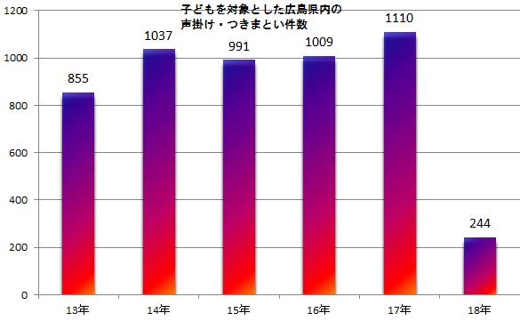 広島県内の声掛け・つきまとい件数