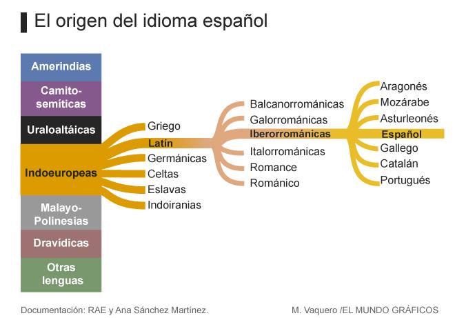 Origen-espanol-660.jpg