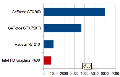 550-040jp_グラフィックス性能比較_01a