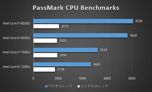 HP EliteBook x360 1020 G2_プロセッサー性能比較_02