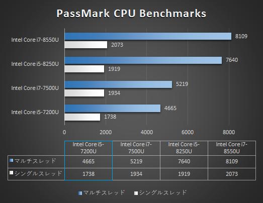 HP EliteBook x360 1020 G2_プロセッサー性能比較_02b_s