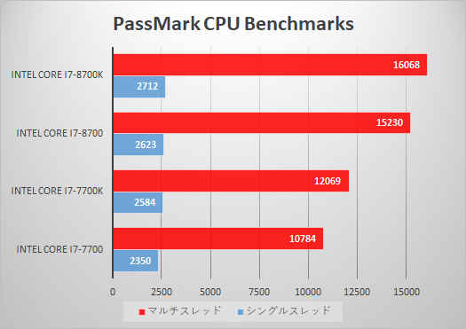 デスクトップPC_プロセッサー_性能比較_180411_01