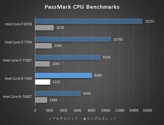 Core i5-7500_プロセッサー性能比較