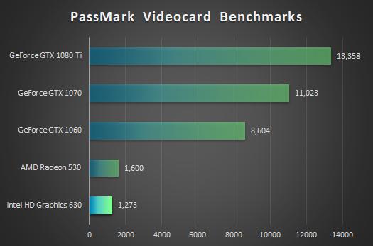 インテル HD グラフィックス 630_プロセッサー性能比較