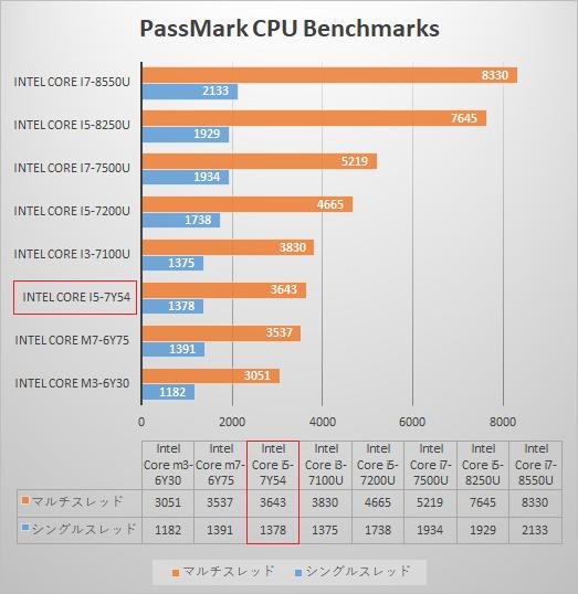 525_日本HPのノートPC「プロセッサー性能比較表」_180604g_ENVY x2_2sb2