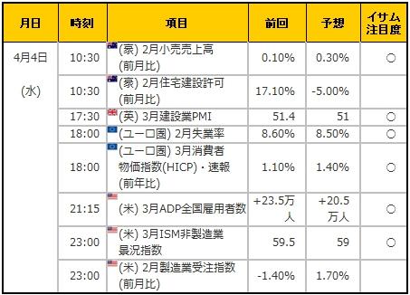 経済指標20180404