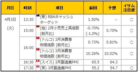 経済指標20180403