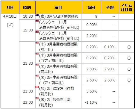 経済指標20180410