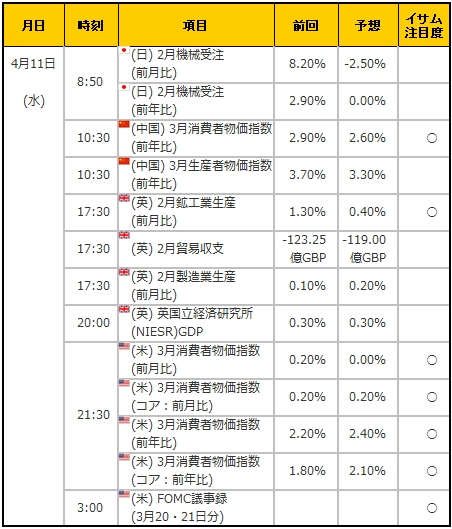 経済指標20180411
