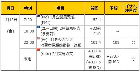 経済指標20180413