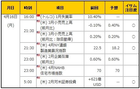 経済指標20180416