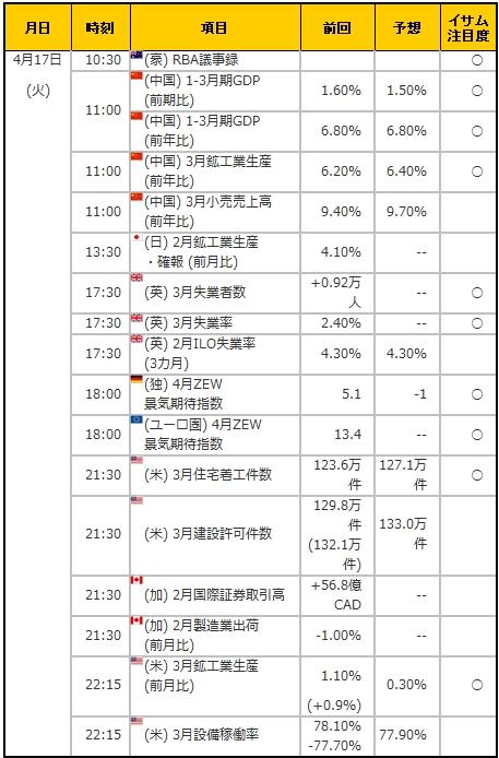 経済指標20180417