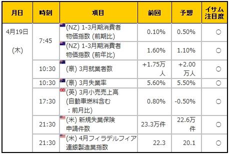 経済指標20180419