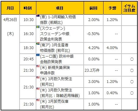 経済指標20180426