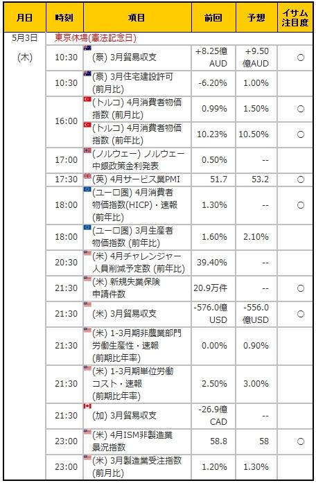 経済指標20180503