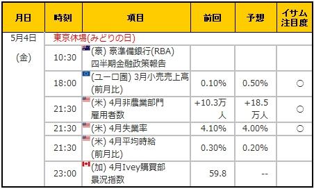 経済指標20180504