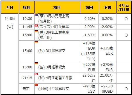 経済指標20180508